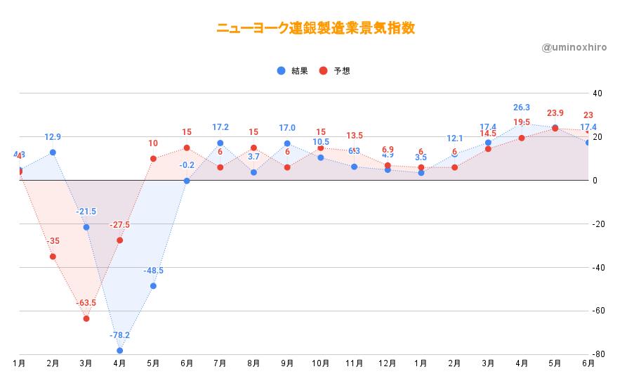 【経済指標】ニューヨーク連銀製造業景気指数(7月)