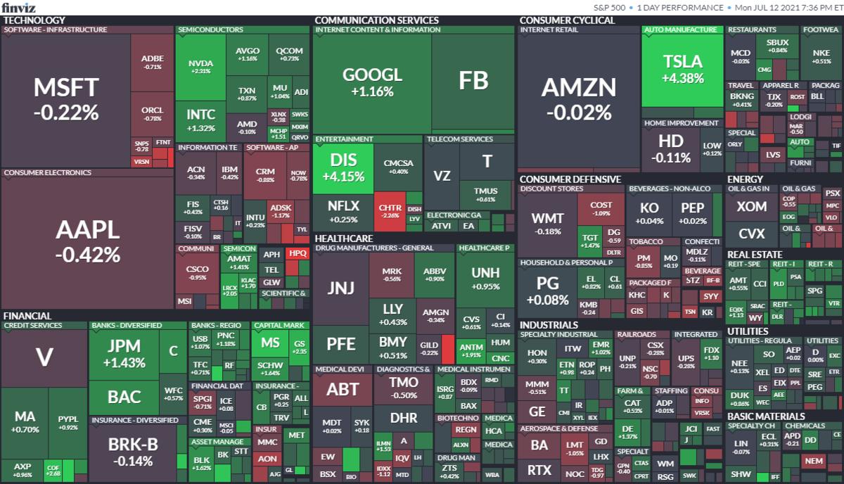 S&P500ヒートマップ2021年7月12日