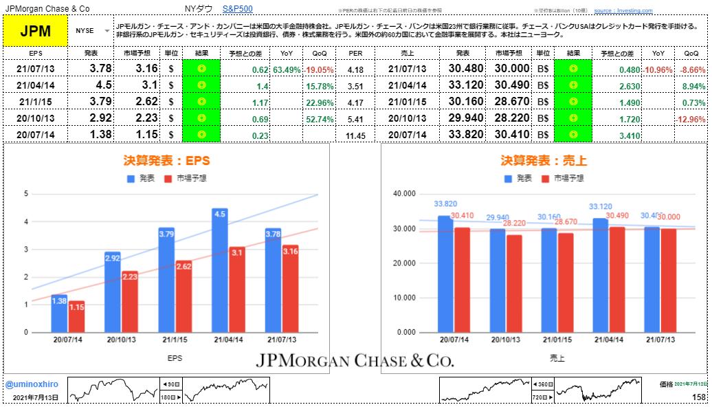 JPモルガン・チェース【JPM】決算2021年7月13日