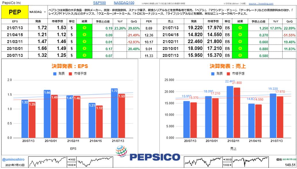 ペプシコ【PEP】決算2021年7月13日