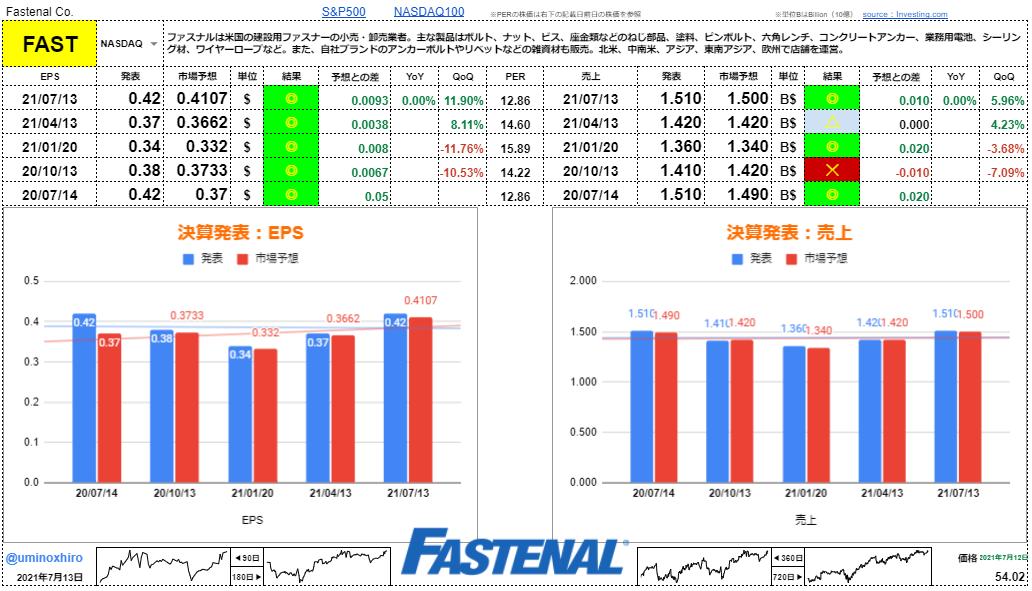 ファスナル【FAST】決算2021年7月13日