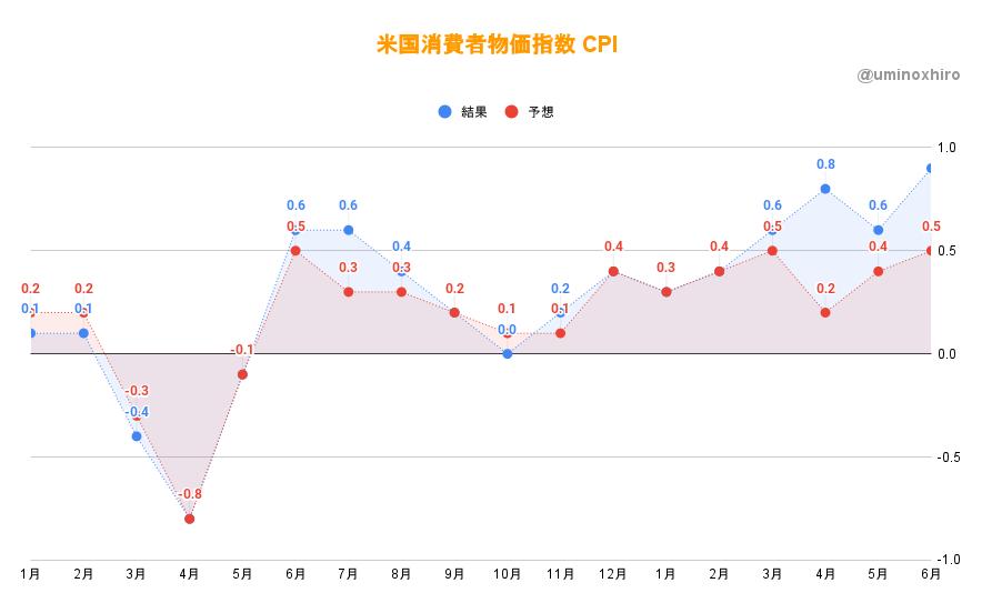 消費者物価指数(CPI)6月