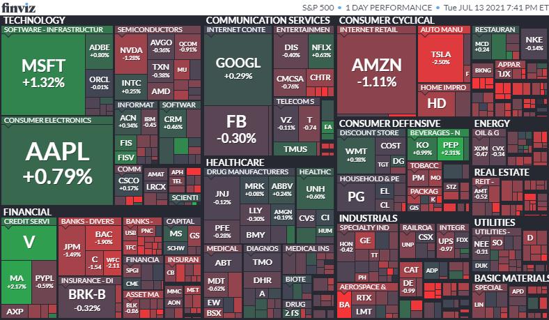 S&P500ヒートマップ2021年7月13日