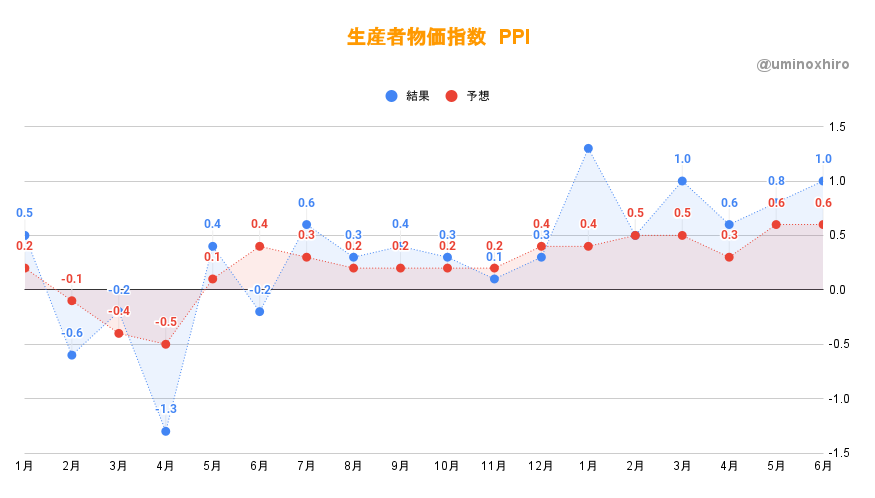 生産者物価指数(PPI)6月