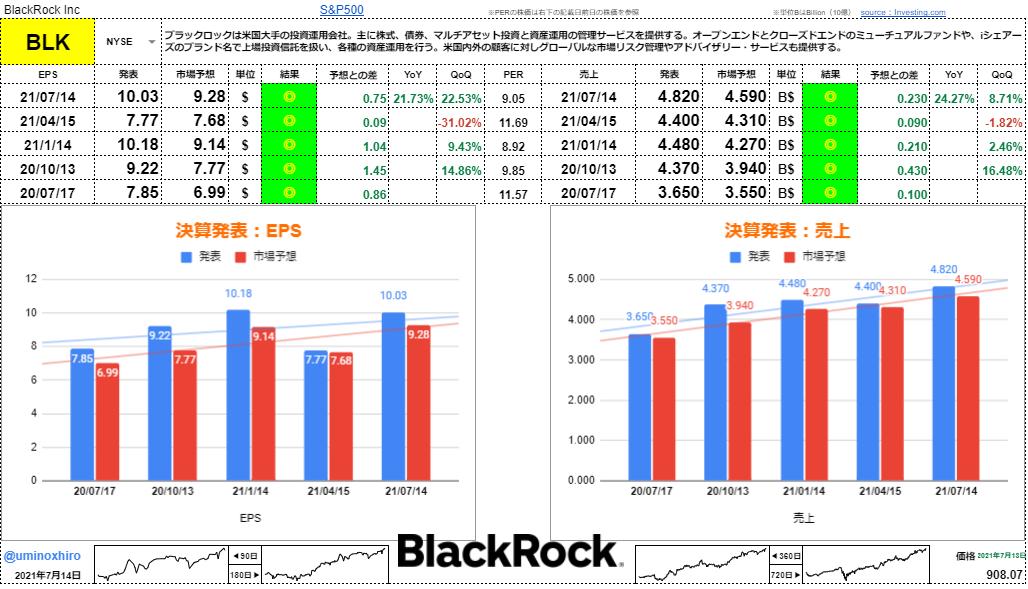 ブラックロック【BLK】決算2021年7月14日