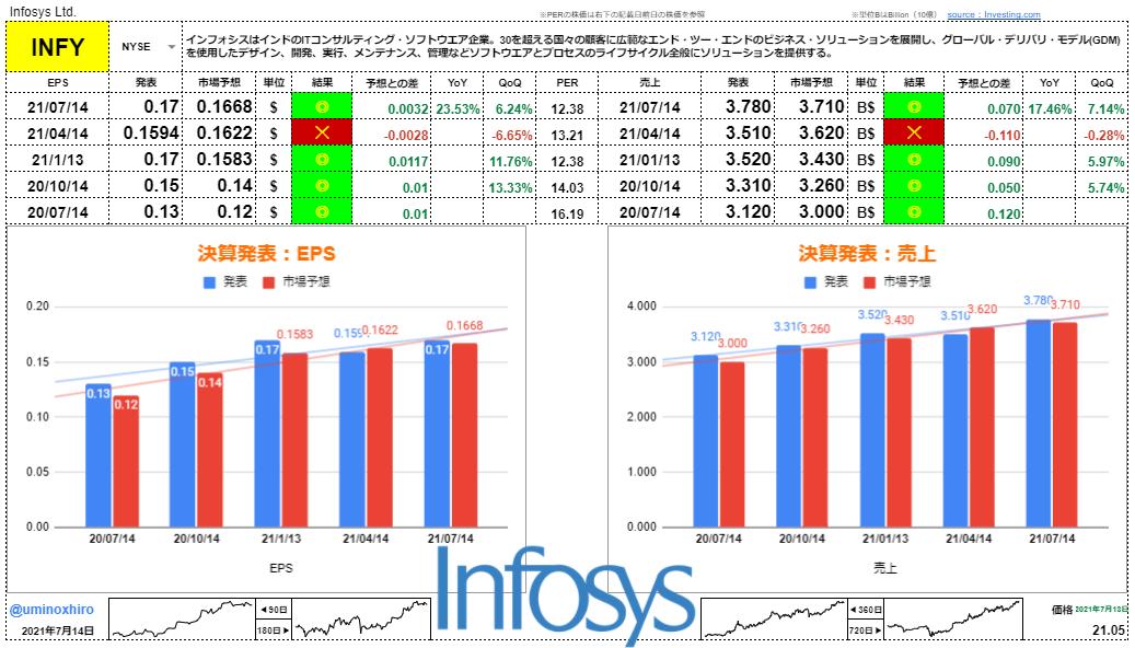 インフォシス【INFY】決算2021年7月14日