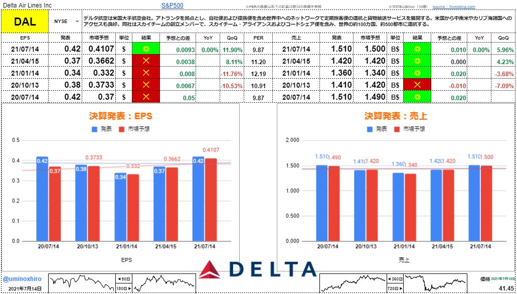 デルタ航空【DAL】決算2021年7月14日