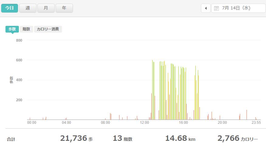 fitbitログより 運動データ2021年7月14日