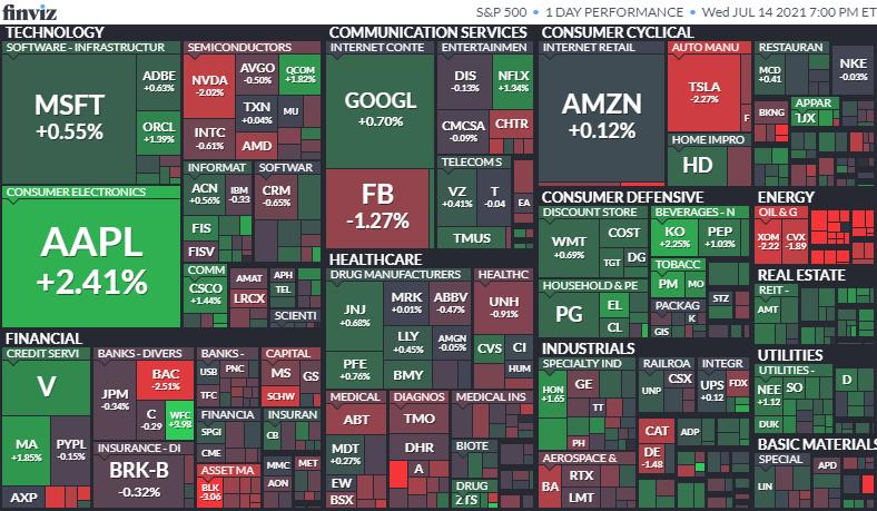 S&P500ヒートマップ2021年7月14日