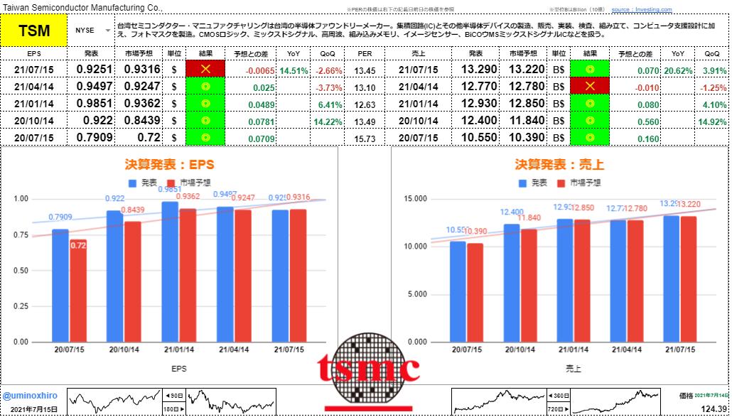 台湾セミコンダクター【TSM】決算2021年7月15日