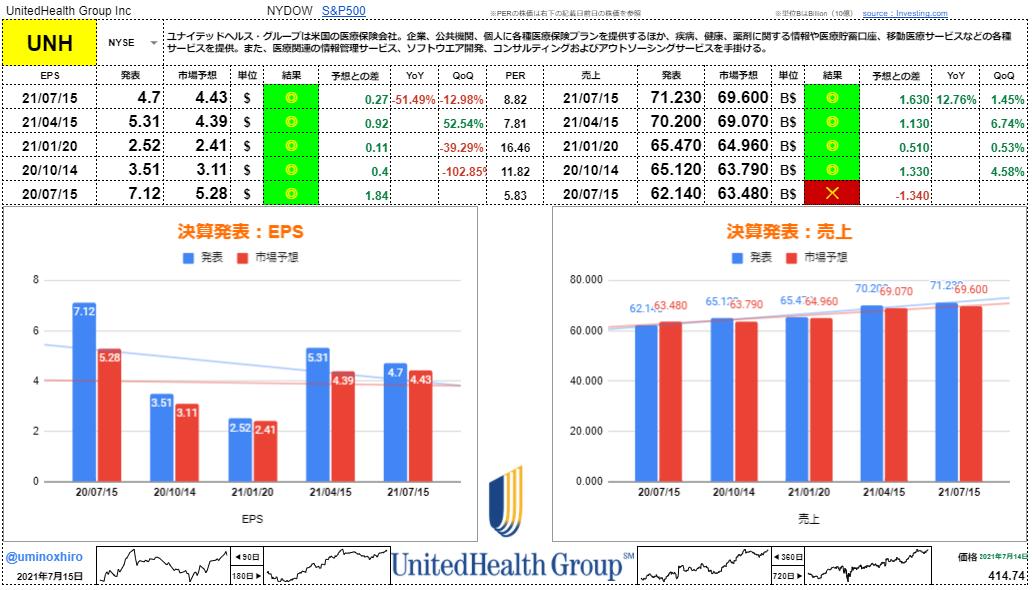 ユナイテッド・ヘルス【UNH】決算2021年7月15日