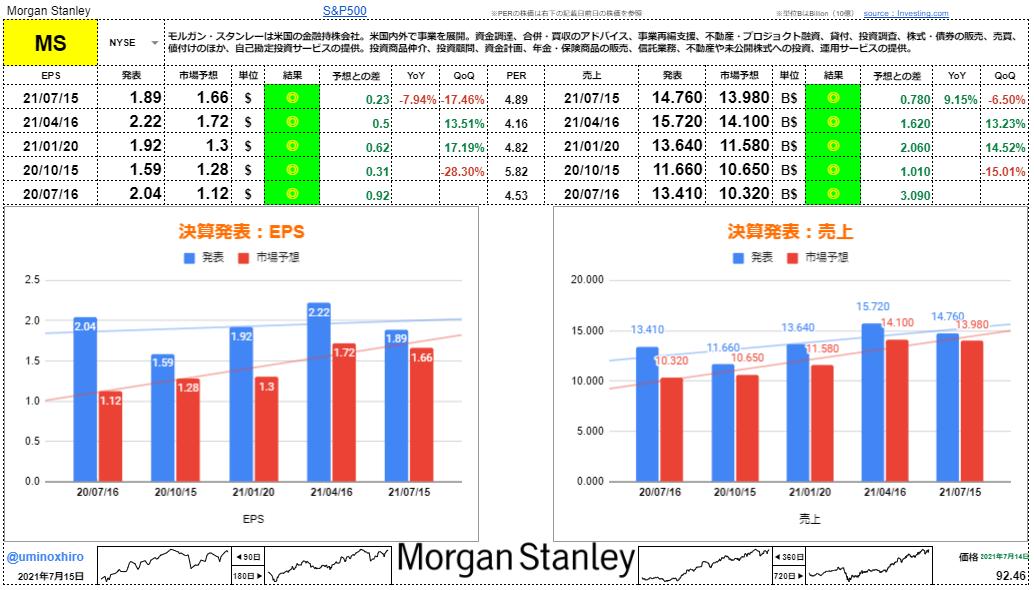 モルガン・スタンレー【MS】決算2021年7月15日