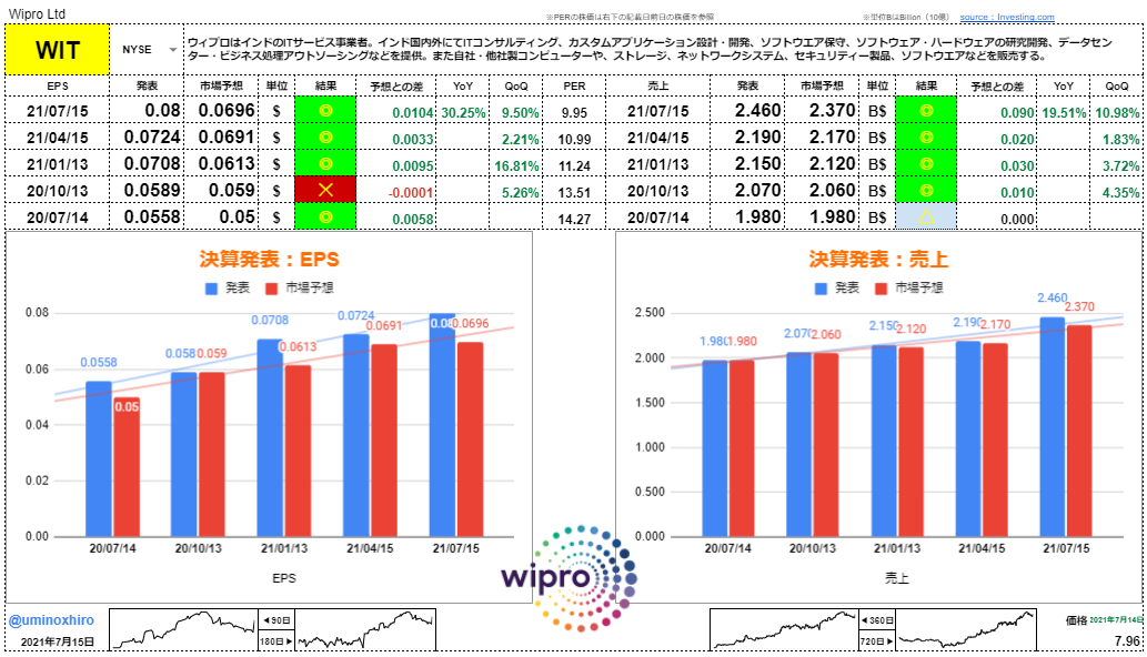 ウィプロ【WIT】決算2021年7月15日