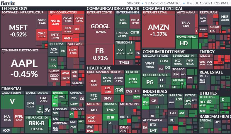 S&P500ヒートマップ2021年7月15日