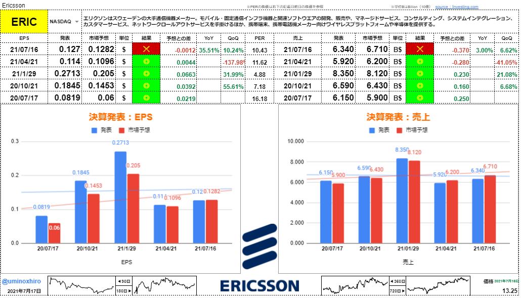 エリクソン【ERIC】決算2021年7月16日