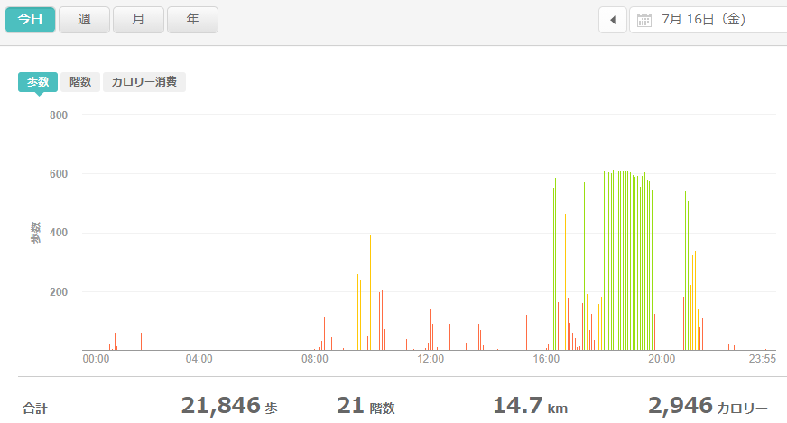 fitbitログより 運動データ2021年7月16日