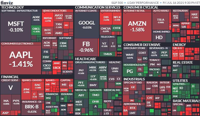 S&P500ヒートマップ2021年7月16日