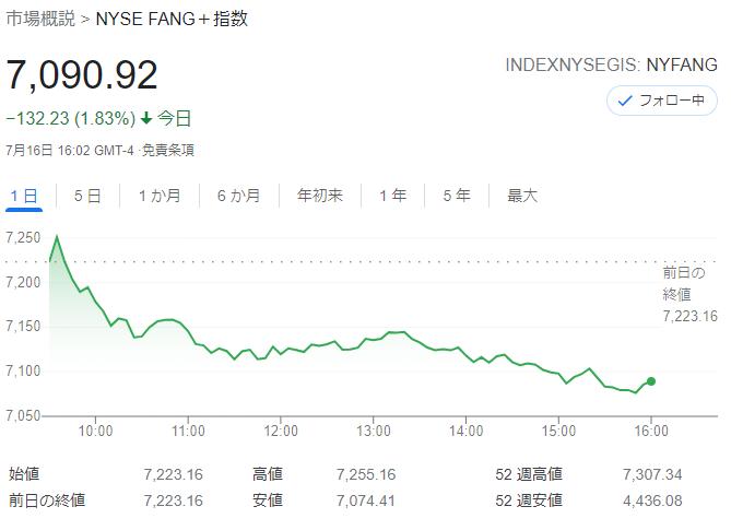 FANG+index2021年7月16日