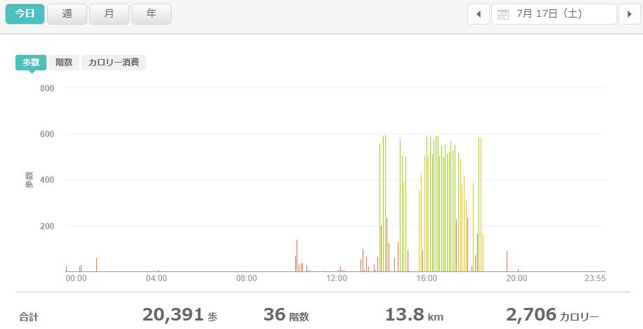 fitbitログより 運動データ2021年7月17日