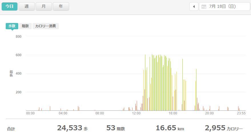 fitbitログより 運動データ2021年7月18日
