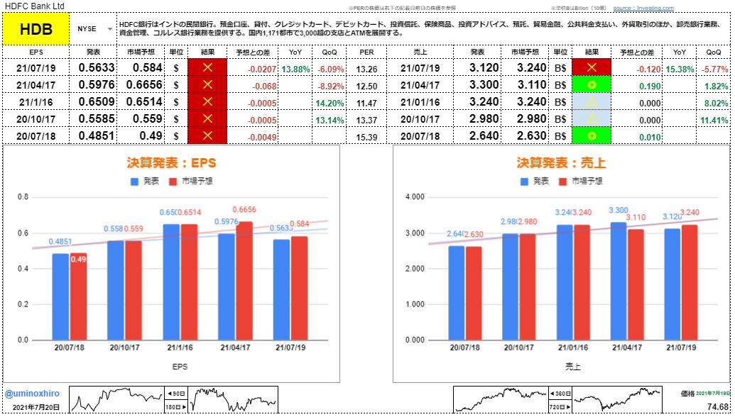HDFC銀行【HDB】決算2021年7月19日