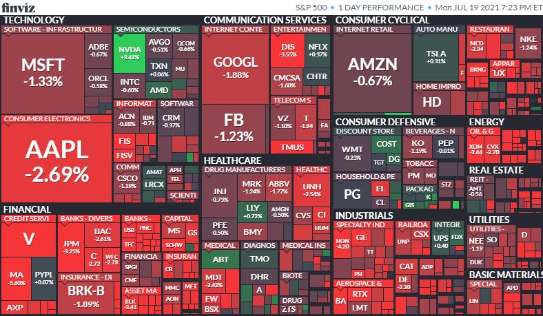 S&P500ヒートマップ2021年7月19日