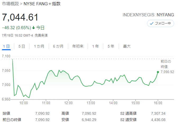 FANG+index2021年7月19日