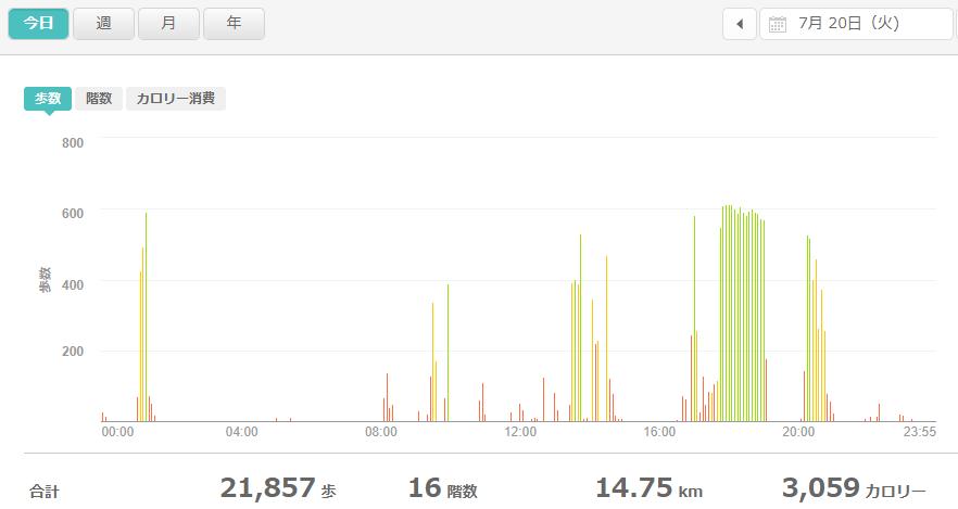 fitbitログより 運動データ2021年7月20日