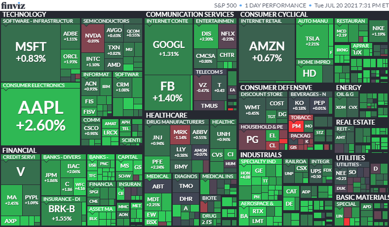 S&P500ヒートマップ2021年7月20日