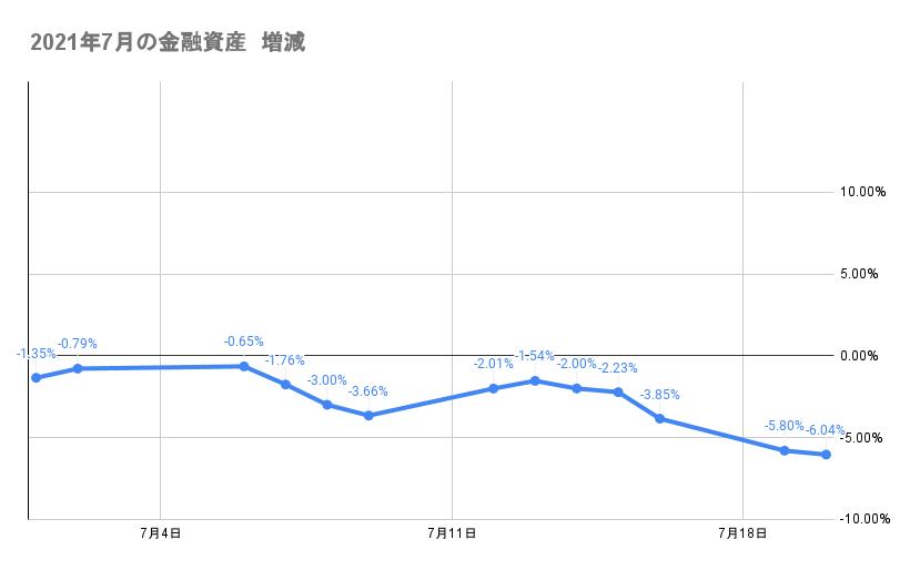 7月のポートフォリオ資産額の推移2021年7月20日
