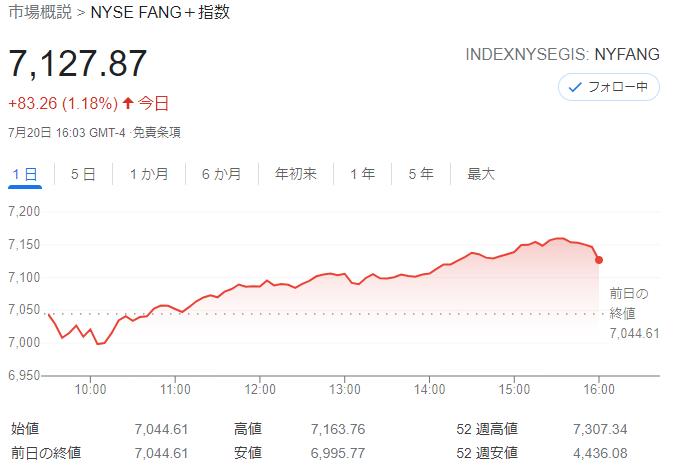 FANG+index2021年7月20日
