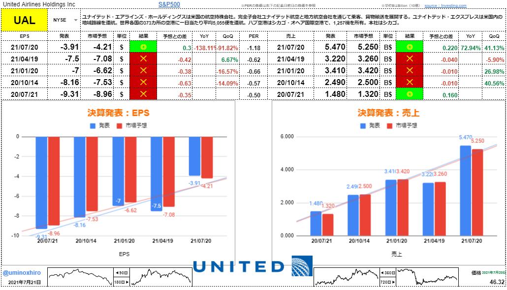 ユナイテッド航空【UAL】決算2021年7月20日