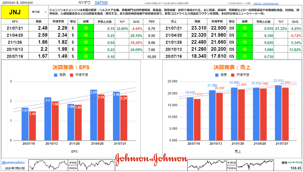 ジョンソン&ジョンソン【JNJ】決算2021年7月20日