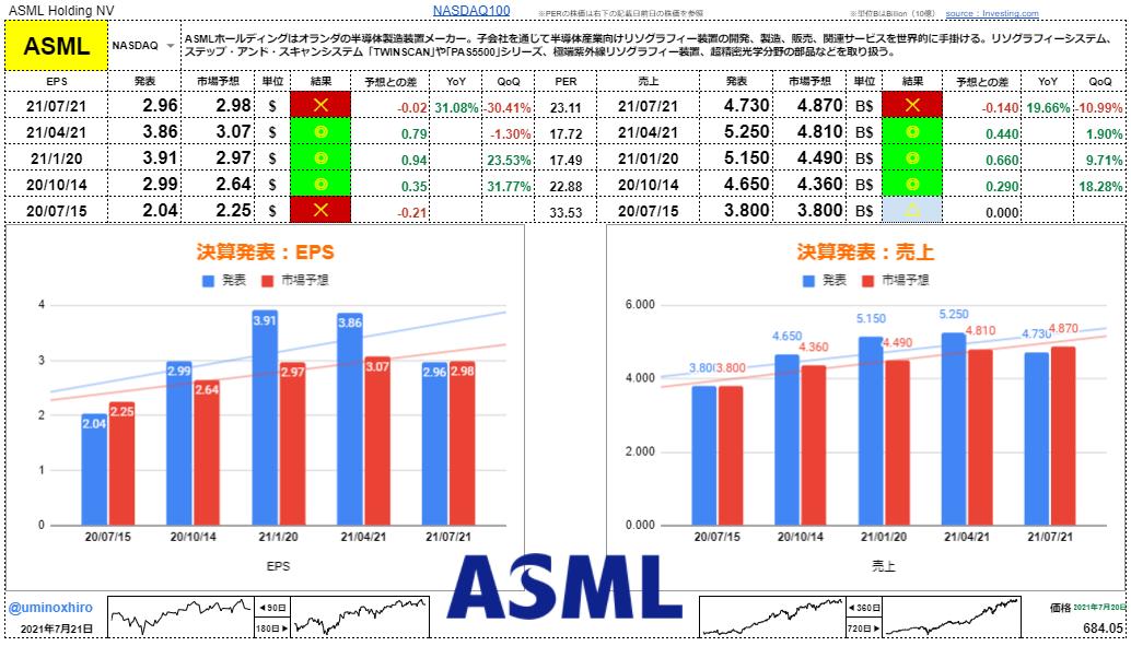 ASML【ASML】決算2021年7月21日