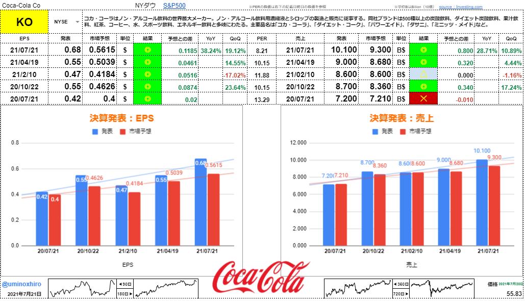 コカコーラ【KO】決算2021年7月21日