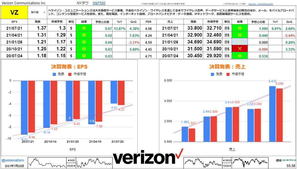 ベライゾン・コミュニケーションズ【VZ】決算2021年7月21日