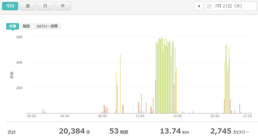 fitbitログより 運動データ2021年7月21日