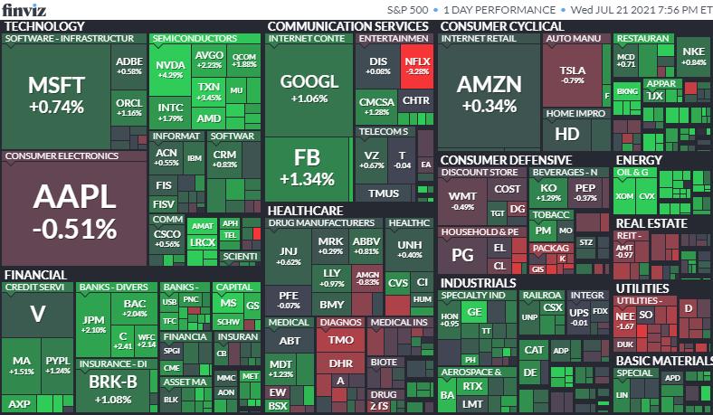 S&P500ヒートマップ2021年7月21日