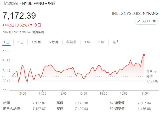 FANG+index2021年7月21日