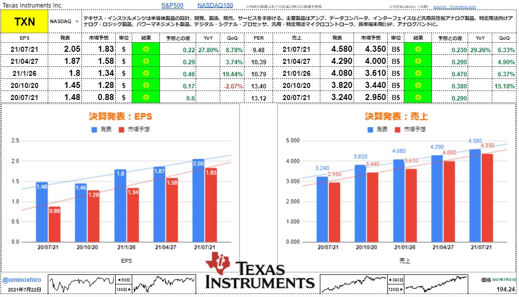 テキサス・インスツルメンツ【TXN】決算2021年7月21日