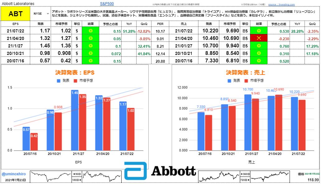 アボット・ラボラトリーズ【ABT】決算2021年7月22日
