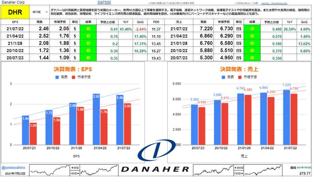 ダナハー【DHR】決算2021年7月22日