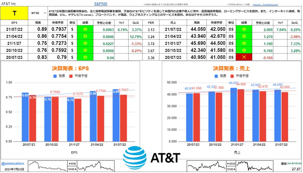 AT&T【T】決算2021年7月22日