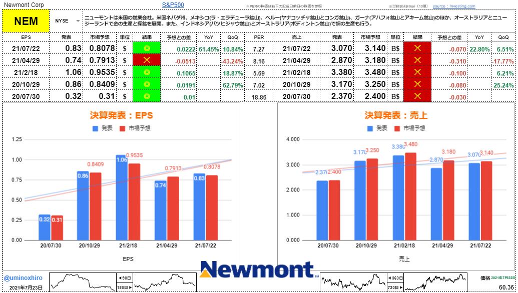 ニューモント・マイニング【NEM】決算2021年7月22日