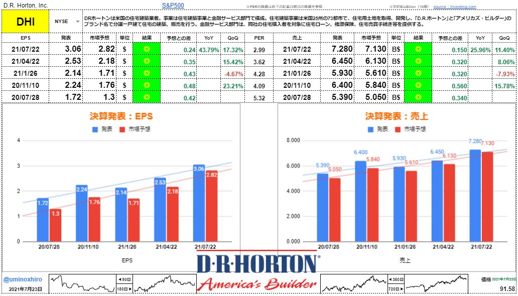 DRホートン【DHI】決算2021年7月22日