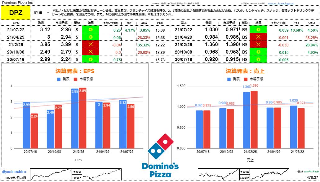 ドミノ・ピザ【DPZ】決算2021年7月22日