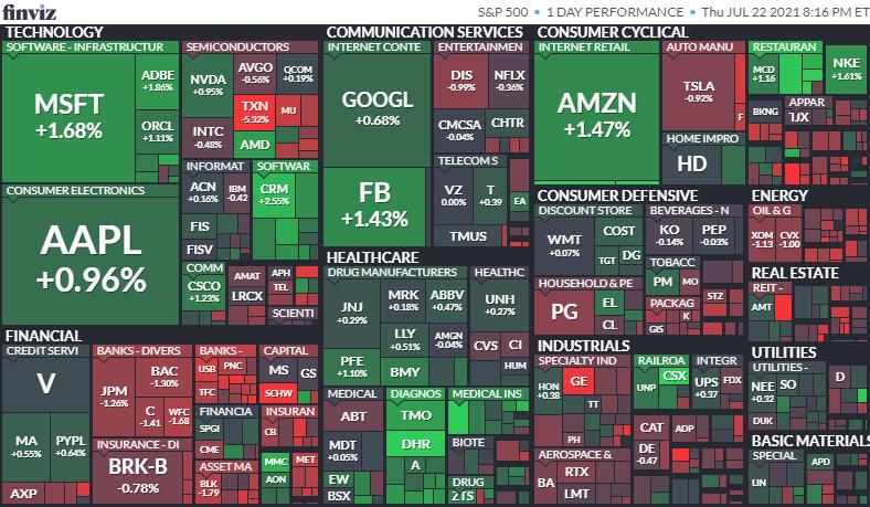 S&P500ヒートマップ2021年7月22日