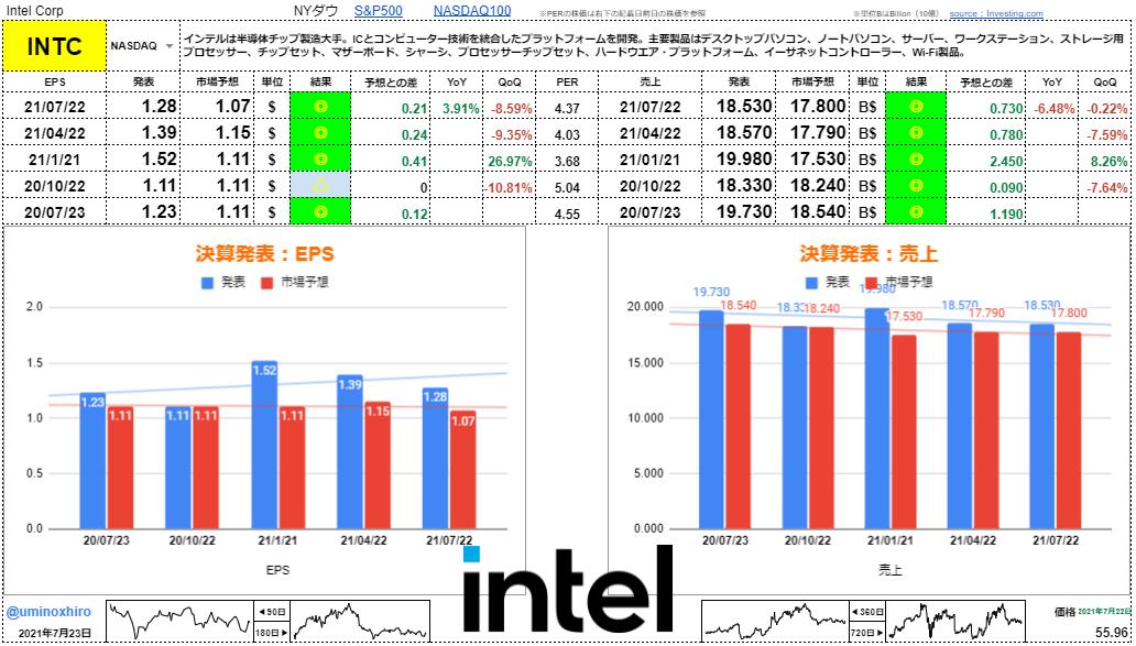 インテル【INTC】決算2021年7月22日