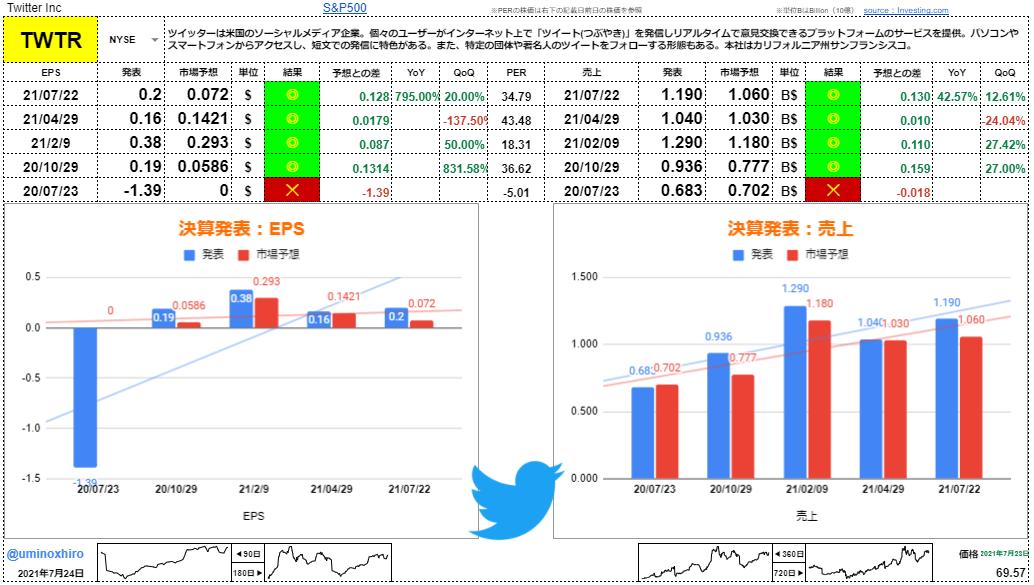 Twitter(ツイッター)【TWTR】決算2021年7月22日