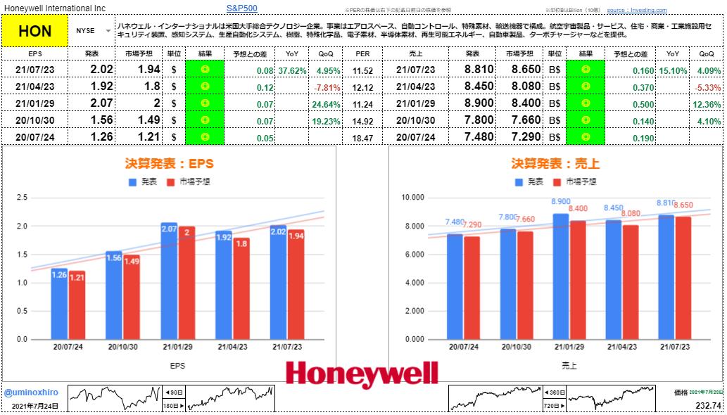 ハネウェル【HON】決算2021年7月23日